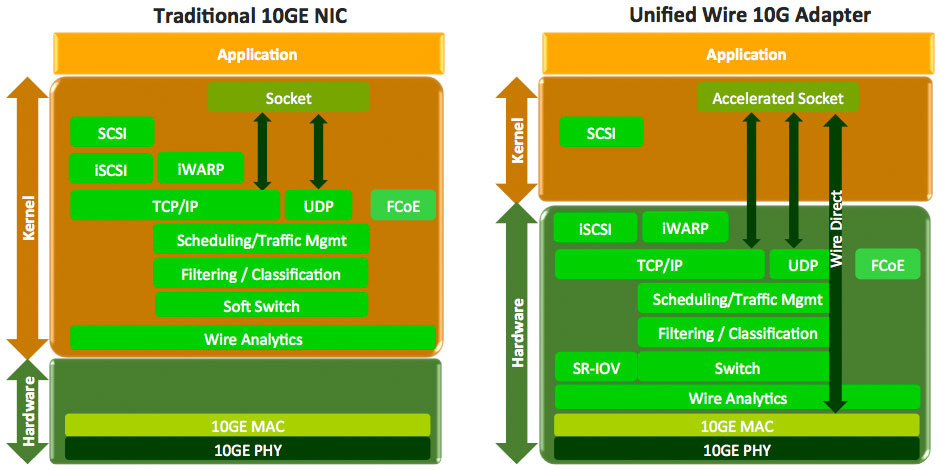 Terminator 4 (T4) 1G/10Gbe ASIC solutions | Unified Wire | Chelsio