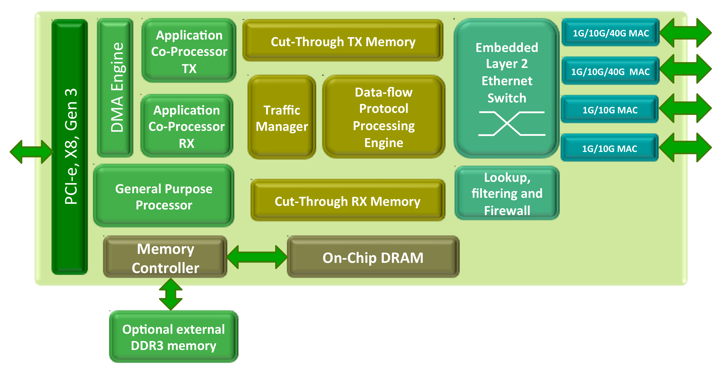 Terminator 5 (T5) ASIC architecture block diagram