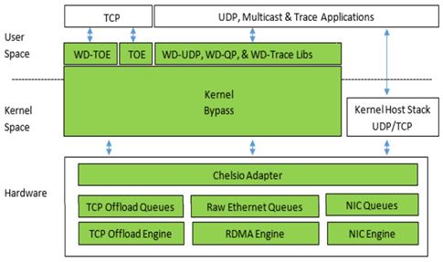 Ultra-Low Latency with User-Mode Kernel-Bypass using WireDirect and