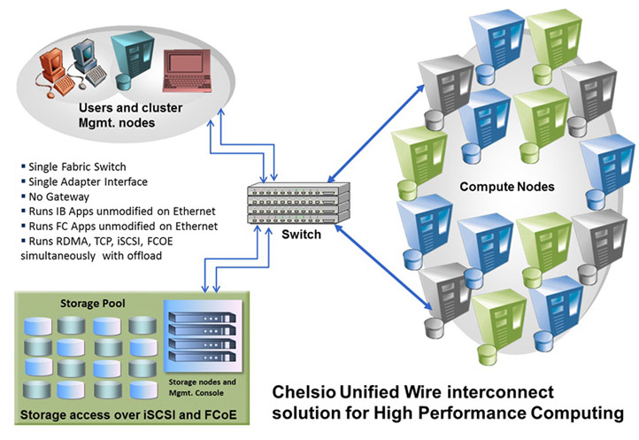 High Performance Cluster Com Enables by Chelsio ... on