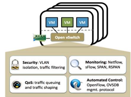 OVS Kernel Datapath Offload | Chelsio Communications