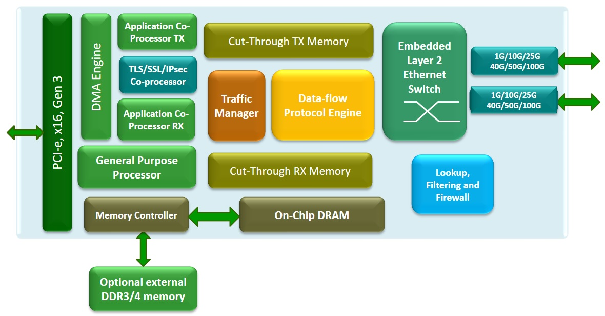 T6 block diagram